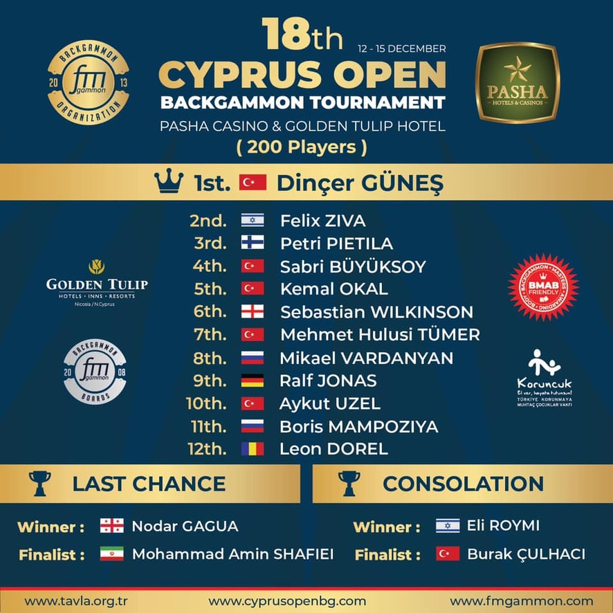 18th Cyprus Open Backgammon Main Tournament Results